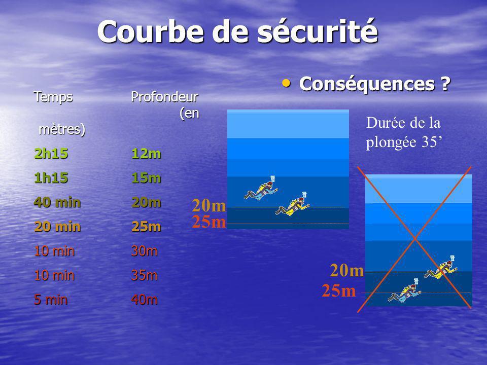 Courbe de sécurité Conséquences ? Conséquences ? TempsProfondeur (en mètres) 2h1512m 1h1515m 40 min20m 20 min25m 10 min30m 10 min35m 5 min40m 20m 25m