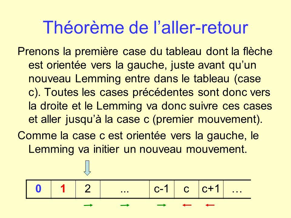 Théorème de laller-retour Or pour arriver à la case c, le Lemming aura retourné chacune des cases précédentes donc, le Lemming en suivant la consigne « vers la gauche » de la case c, va se retrouver sur une case de consigne « vers la gauche » aussi.