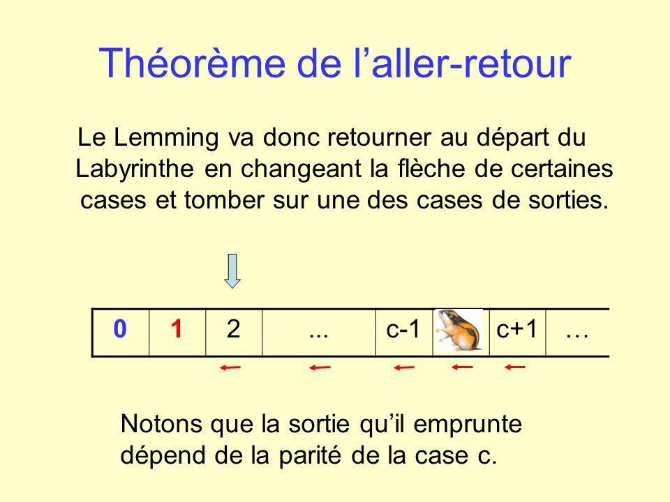 Théorème de laller-retour Le mouvement « vers la gauche » correspond à un déplacement de deux cases vers la gauche, donc, lors du retour, le Lemming ne retombera que sur une case sur deux.