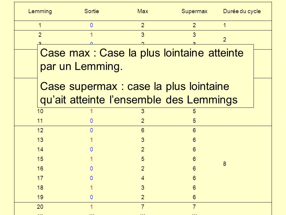 LemmingSortieMaxSupermaxDurée du cycle 10221 2133 2 3023 4044 3 5134 6024 7155 5 8025 9045 10135 11025 12066 8 13136 14026 15156 16026 17046 18136 190