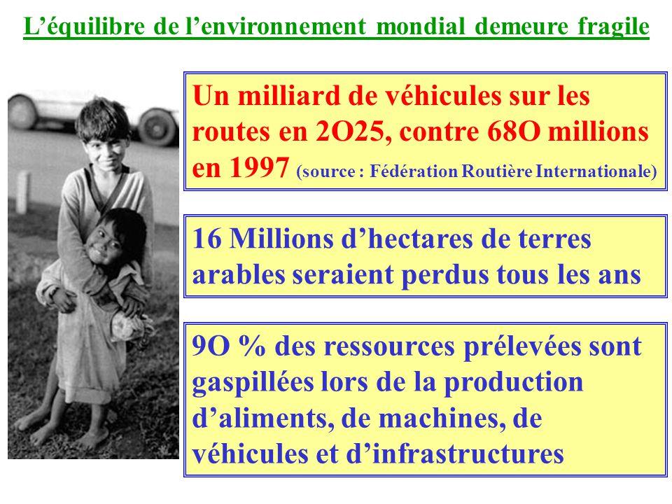 Léquilibre de lenvironnement mondial demeure fragile Un milliard de véhicules sur les routes en 2O25, contre 68O millions en 1997 (source : Fédération