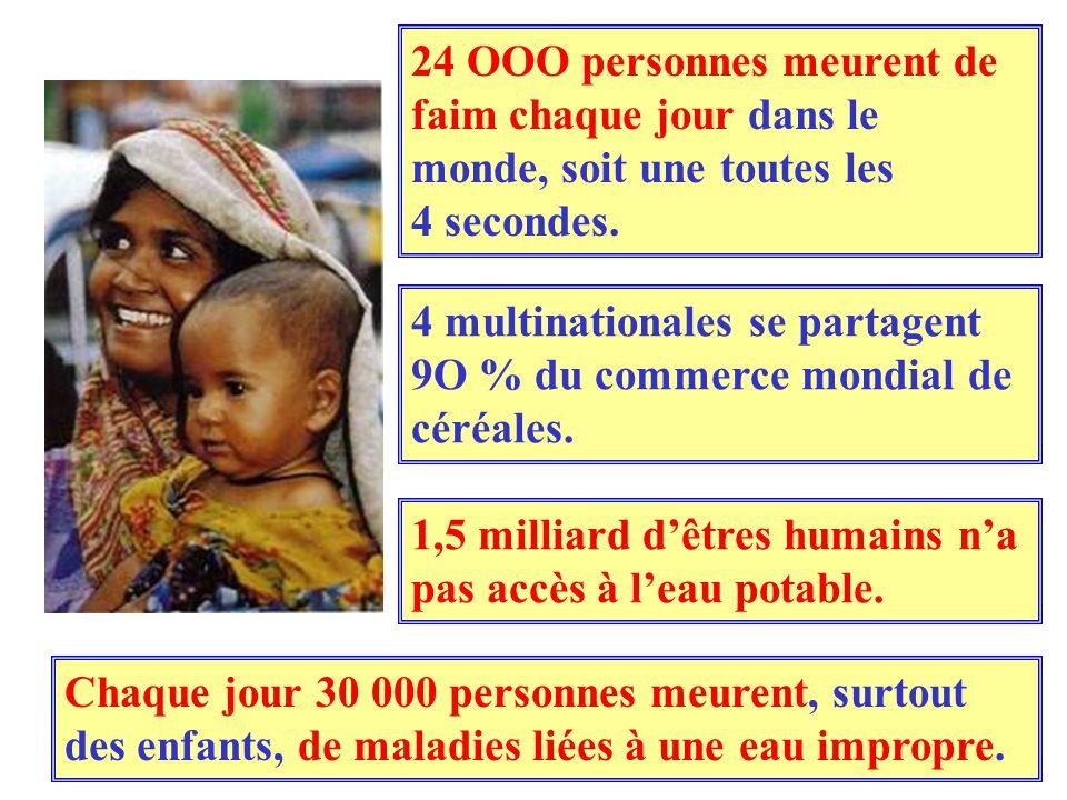 24 OOO personnes meurent de faim chaque jour dans le monde, soit une toutes les 4 secondes. 4 multinationales se partagent 9O % du commerce mondial de