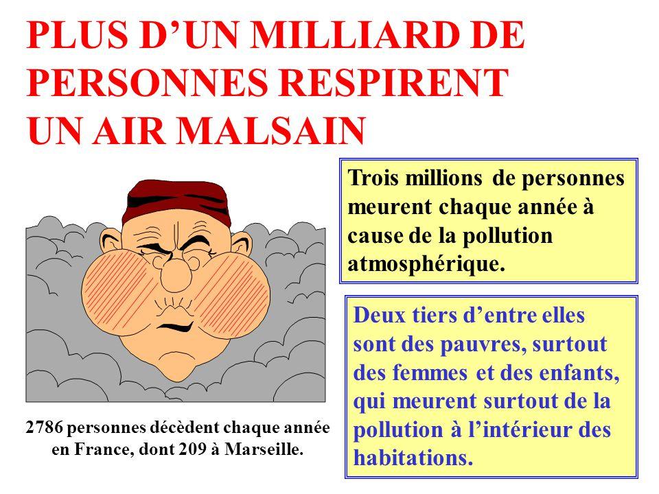 PLUS DUN MILLIARD DE PERSONNES RESPIRENT UN AIR MALSAIN Trois millions de personnes meurent chaque année à cause de la pollution atmosphérique. Deux t