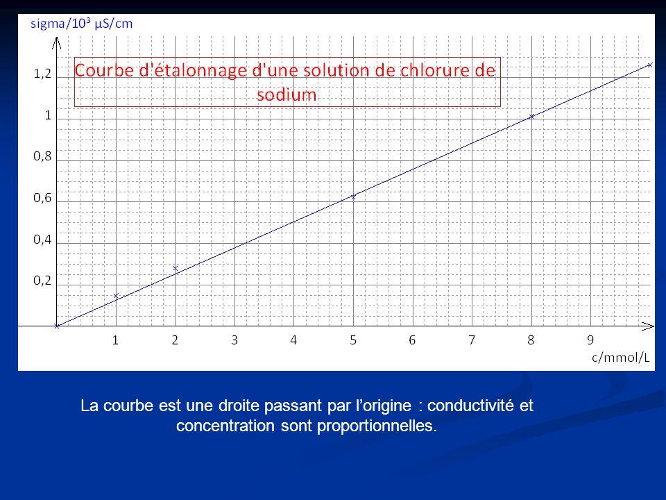 PARTIE 2 – LE SERUM PHYSIOLOGIQUE Il faut mesurer la conductivité de la solution de sérum physiologique de la dosette et reporter la valeur sur la courbe pour déterminer sa concentration.