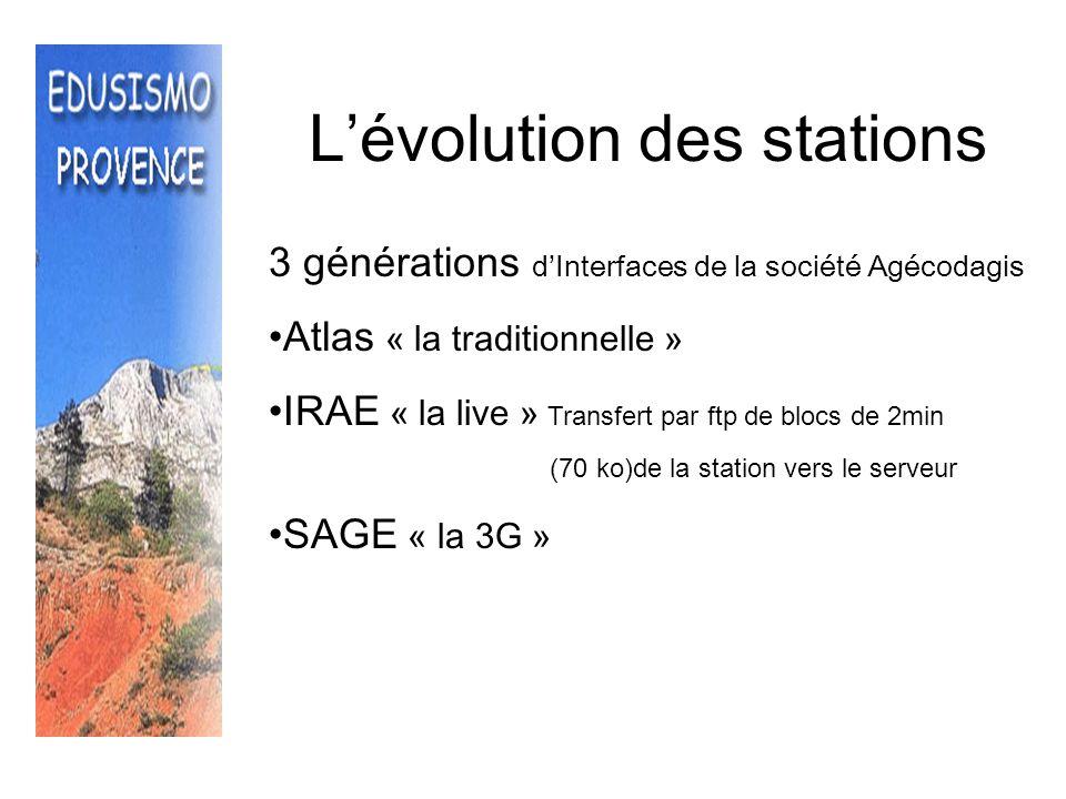 Lévolution des réseaux Edusismo Mediterranéo effet tsunami SIMOS à lécole Programme national + AEFE ( Sciences à lécole, IPGP ) Puis…