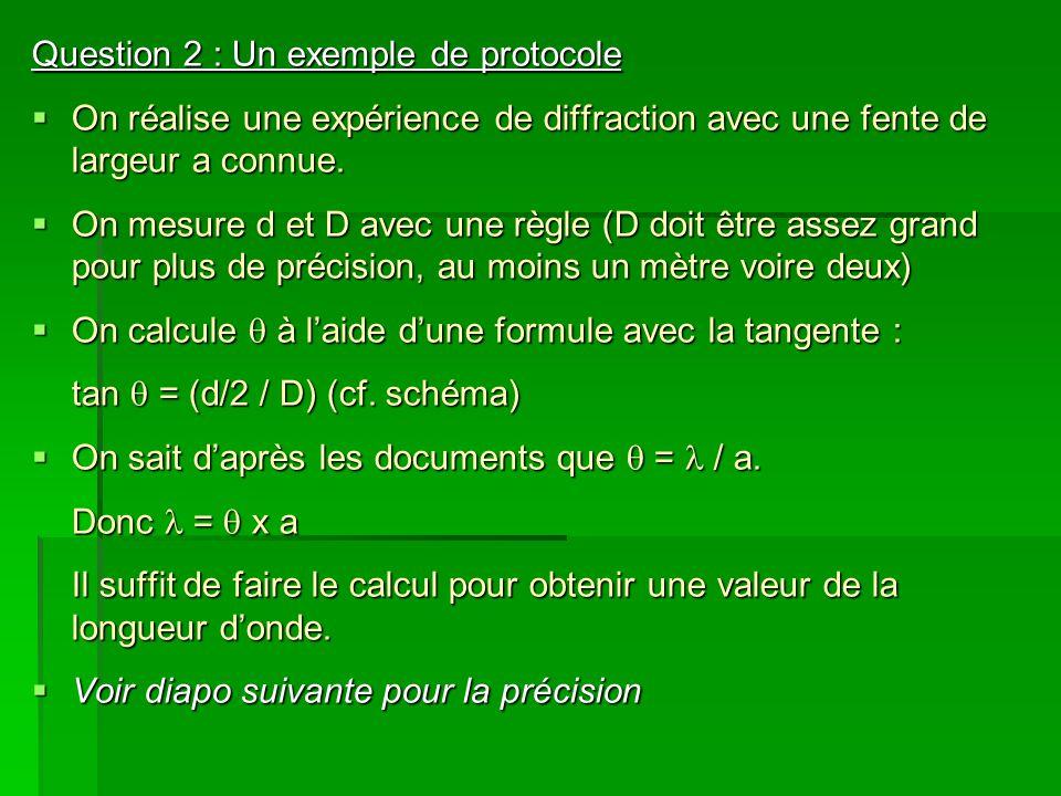 Question 2 : Un exemple de protocole On réalise une expérience de diffraction avec une fente de largeur a connue.