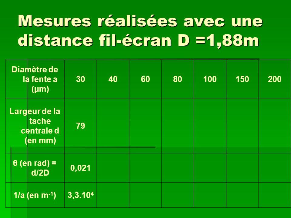 Mesures réalisées avec une distance fil-écran D =1,88m Diamètre de la fente a (µm) 30406080100150200 Largeur de la tache centrale d (en mm) 79 θ (en rad) = d/2D 0,021 1/a (en m -1 )3,3.10 4