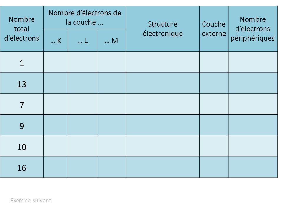 Exercice suivant Nombre total délectrons Nombre délectrons de la couche … Structure électronique Couche externe Nombre délectrons périphériques … K… L