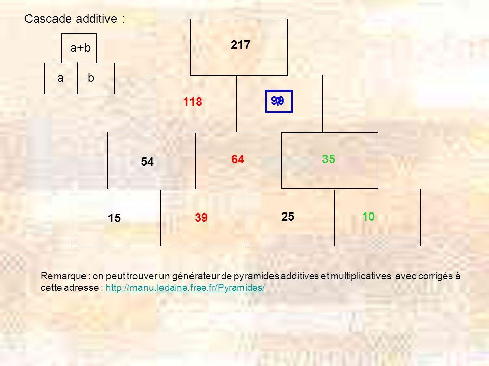 99 217 54 25 15 Cascade additive : 39 64 118 10 35 a b a+b ? Remarque : on peut trouver un générateur de pyramides additives et multiplicatives avec c