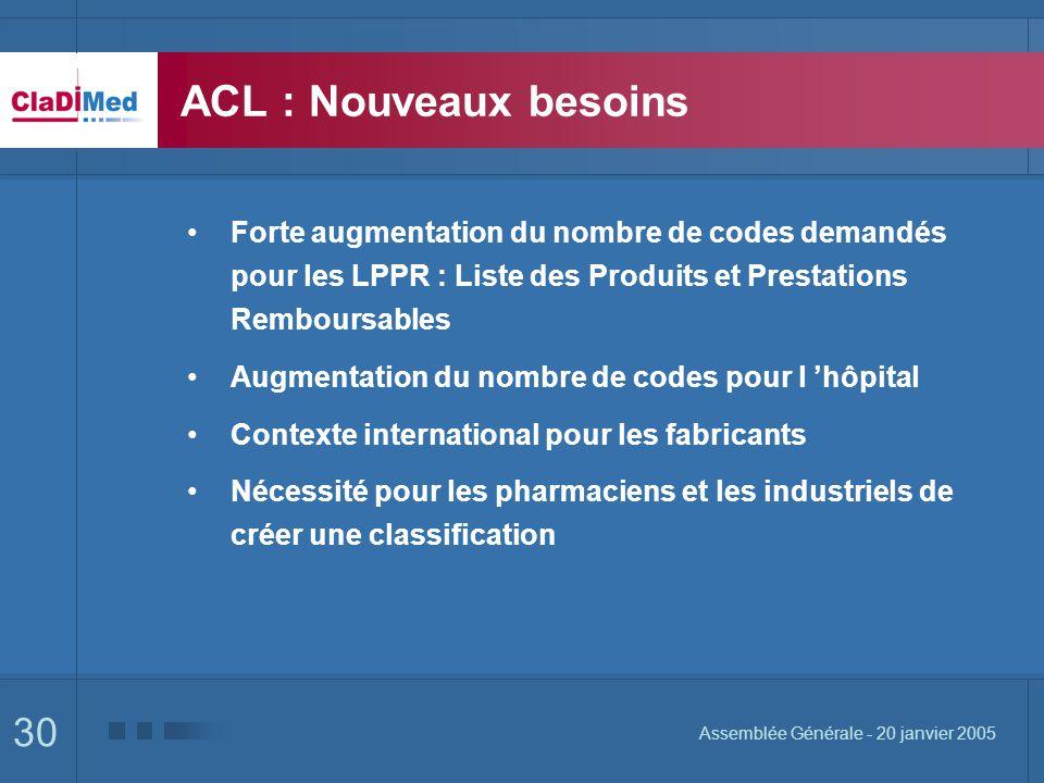 30 Assemblée Générale - 20 janvier 2005 ACL : Nouveaux besoins Forte augmentation du nombre de codes demandés pour les LPPR : Liste des Produits et Pr