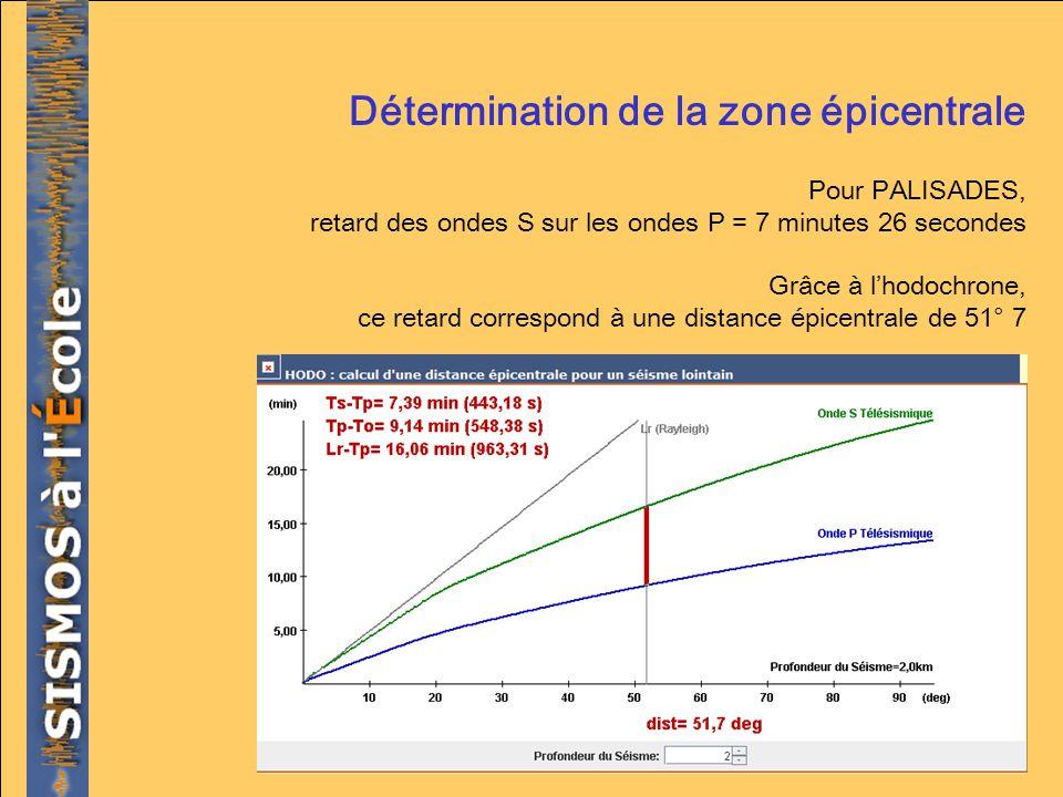 Détermination de la zone épicentrale Pour PALISADES, retard des ondes S sur les ondes P = 7 minutes 26 secondes Grâce à lhodochrone, ce retard corresp