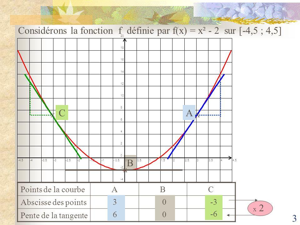 2 B Considérons la fonction f définie par f(x) = x² - 2 sur [-4,5 ; 4,5] -4,5-4-3,5-3-2,5-2-1,5- 0,500,511,522,533,544,5 -4 -2 0 2 4 6 8 10 12 14 16 18 20 AC x xx X -4-3-201234 F(x) 1472 -2 27 14