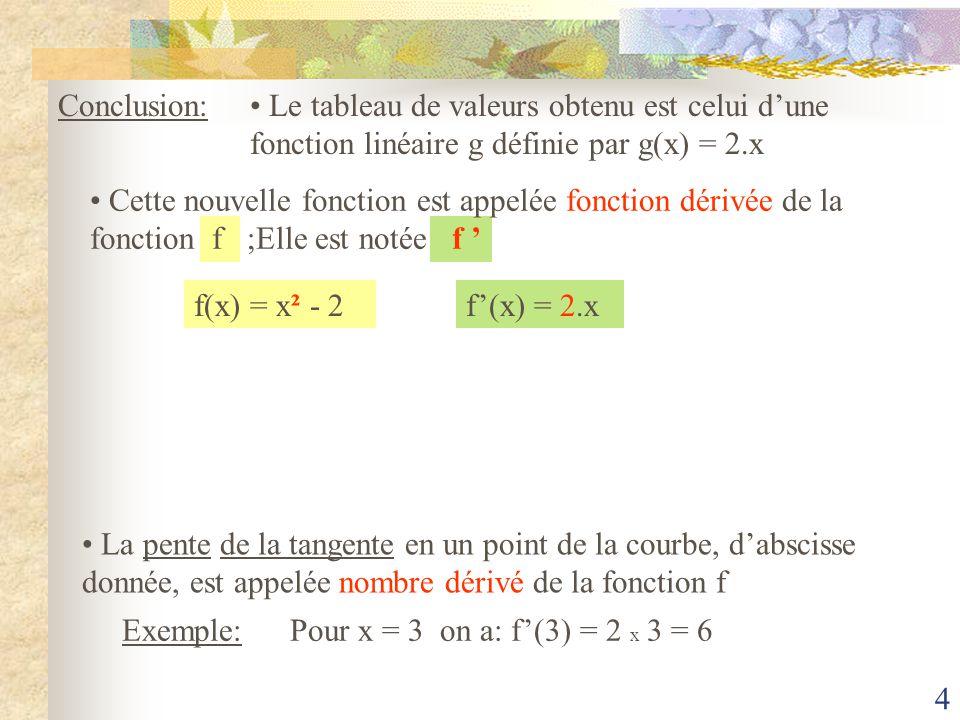 3 B Considérons la fonction f définie par f(x) = x² - 2 sur [-4,5 ; 4,5] -4,5-4-3,5-3-2,5-2-1,5- 0,500,511,522,533,544,5 -4 -2 0 2 4 6 8 10 12 14 16 18 20 A Points de la courbeABC Abscisse des points Pente de la tangente C 3 6 0 0 -3 -6 x 2 x xx
