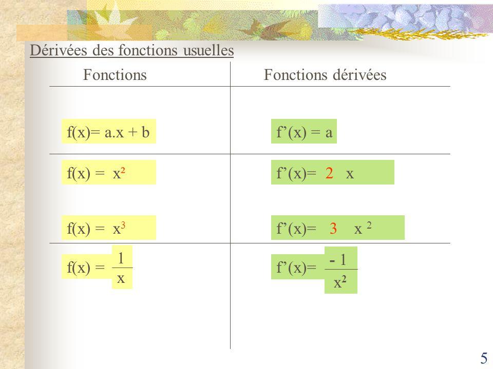 4 Conclusion: Le tableau de valeurs obtenu est celui dune fonction linéaire g définie par g(x) = 2.x Cette nouvelle fonction est appelée fonction dérivée de la fonction f ;Elle est notée f La pente de la tangente en un point de la courbe, dabscisse donnée, est appelée nombre dérivé de la fonction f f(x) = x² - 2f(x) = 2.x Exemple: Pour x = 3 on a: f(3) = 2 x 3 = 6