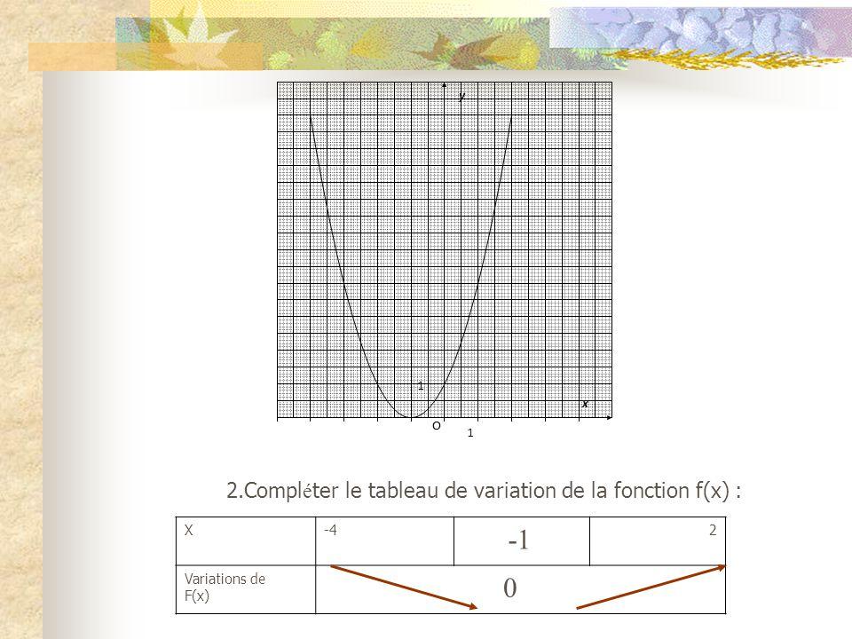 Lien entre la dérivée et les variations dune fonction 1.Soit la fonction F(x)déquation F(x) = x² +2x + 1 représentée ci-dessous 1 O x 1 y O
