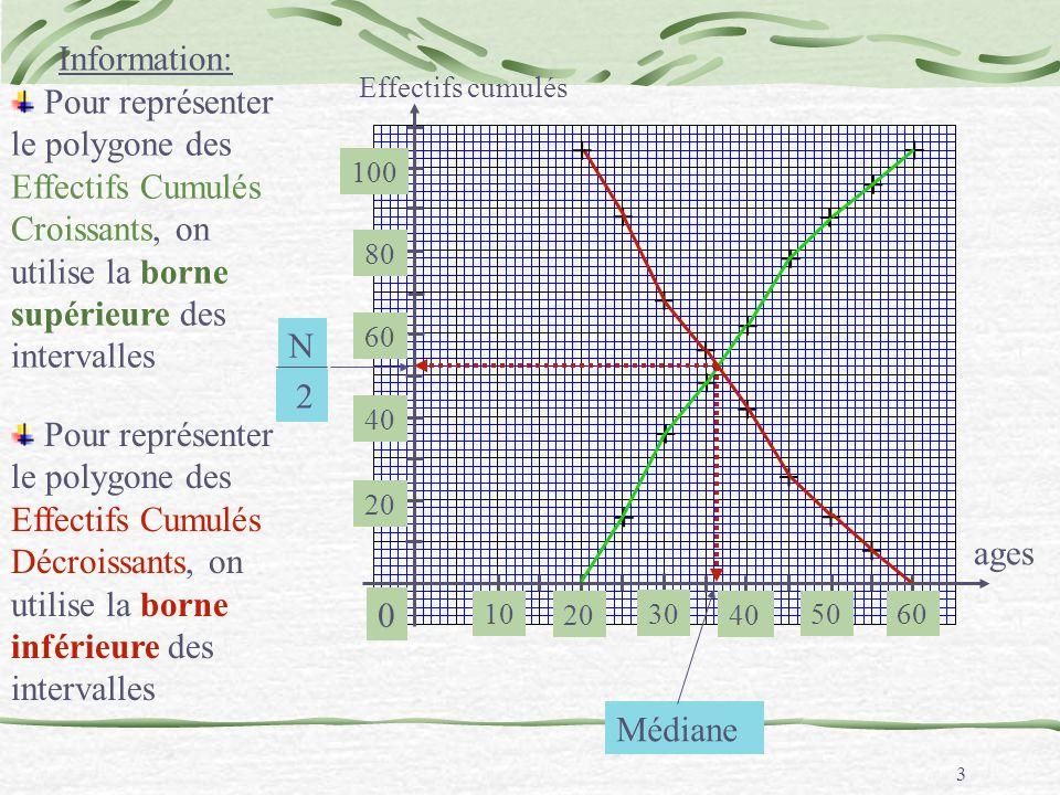 2 Les résultats dune enquête concernant lage des employés dune PME sont regroupés dans le tableau suivant Ages x i Nb demployés n i E.C.CE.C.D.
