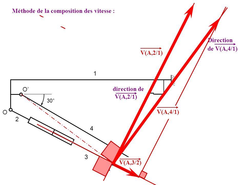 1 2 3 4 O O A 30° V(A,4/1) = V(A,4/3) + V(A,3/2) + V(A,2/1) Direction de V(A,4/1) direction de V(A,2/1) V(A,3/2) V(A,4/1) V(A,2/1) On mesure pour V(A,