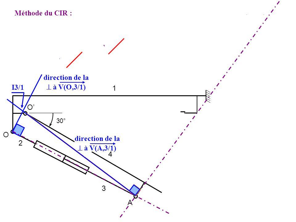 CIR I3/1 = [ V(O,3/1)] [ V(A,3/1)] 1 2 3 4 O O A 30° Méthode du CIR : direction de la à V(O,3/1) Avec V(O,3/1) = V(O,3/2) + V(O,2/1) et V(A,3/1)] = V(