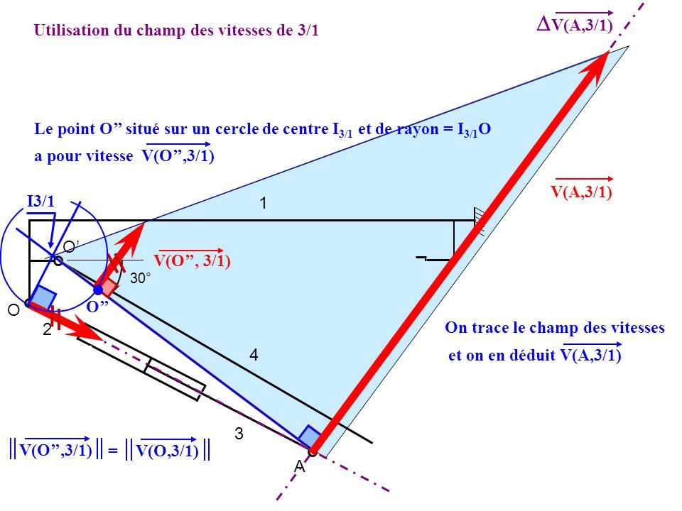 Le CIR I 3/1 se comporte comme le centre de la rotation de 3/1 1 2 3 4 O O A 30° Utilisation du champ des vitesses de 3/1 Avec V(O,3/1) = V(O,3/2) con