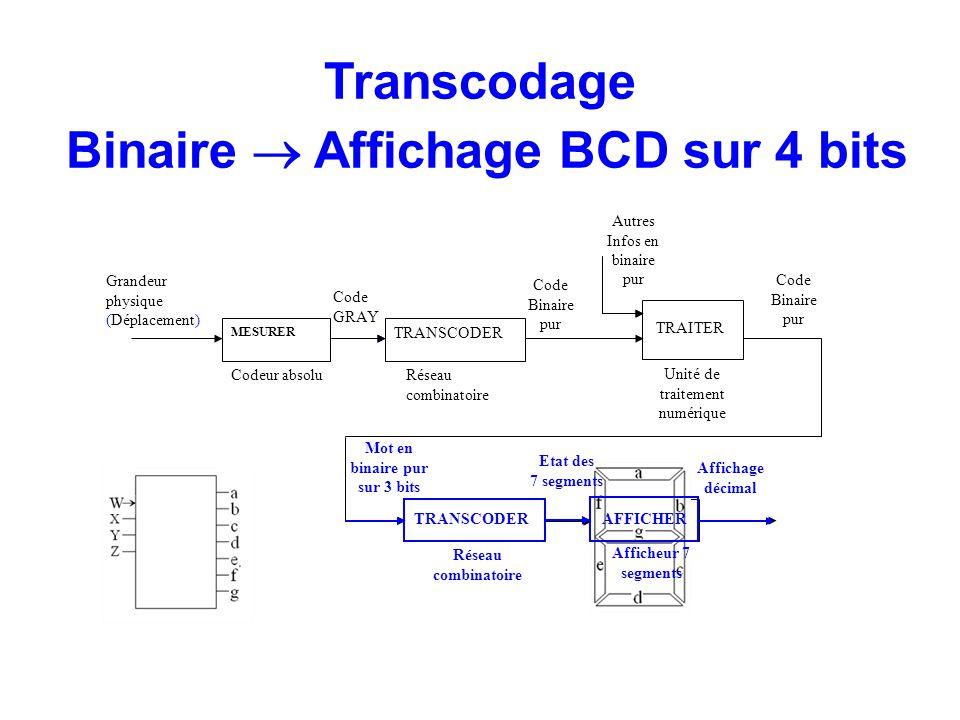 TRANSCODER MESURER TRANSCODER AFFICHER Codeur absoluRéseau combinatoire Unité de traitement numérique Grandeur physique (Déplacement) Code GRAY Code B