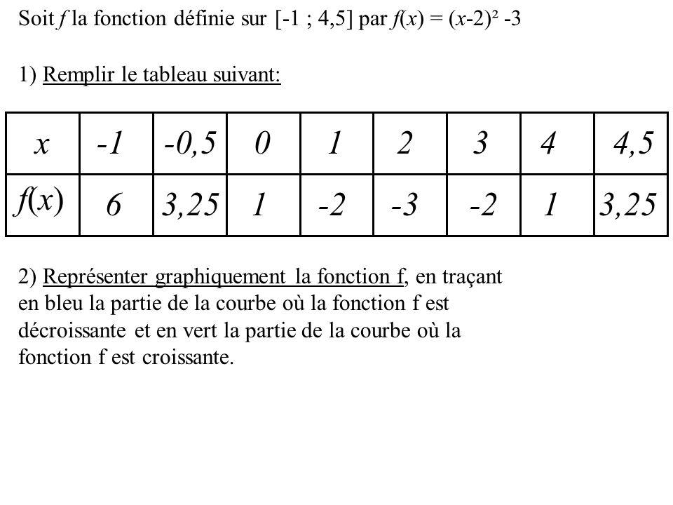 Soit f la fonction définie sur [-1 ; 4,5] par f(x) = (x-2)² -3 1) Remplir le tableau suivant: x f(x)f(x) -0,503 214,54 6 3,25 1 -2 -3 -2 1 3,25 2) Représenter graphiquement la fonction f, en traçant en bleu la partie de la courbe où la fonction f est décroissante et en vert la partie de la courbe où la fonction f est croissante.