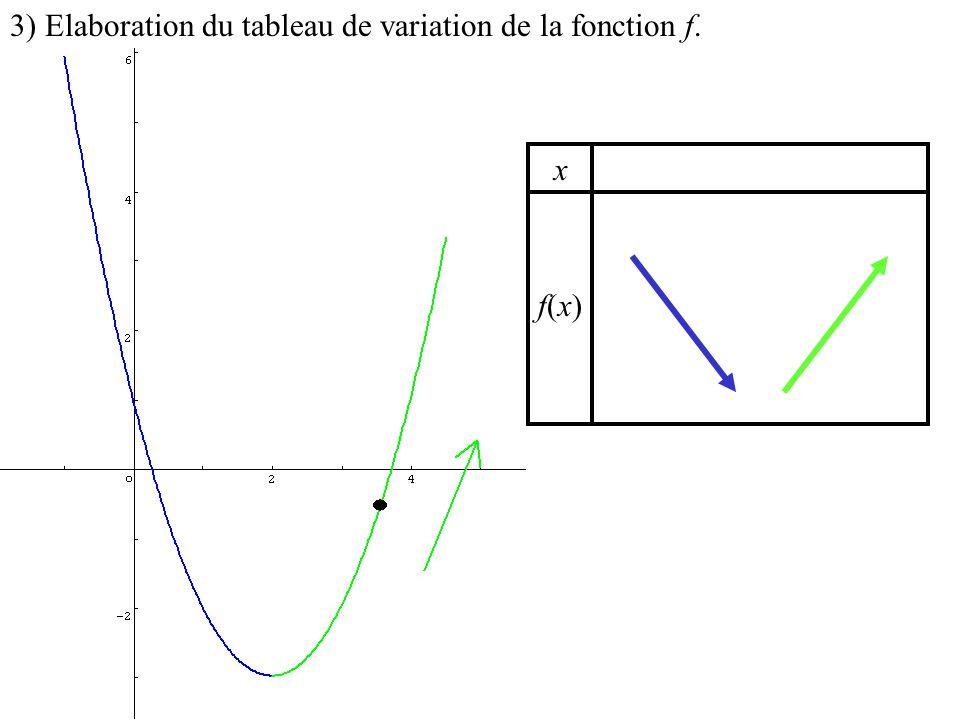 x f(x)f(x) 3) Elaboration du tableau de variation de la fonction f. 6 6