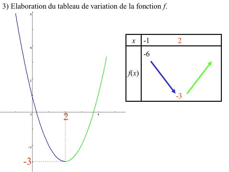 x f(x)f(x) -6 2 -3 3) Elaboration du tableau de variation de la fonction f. 2 -3