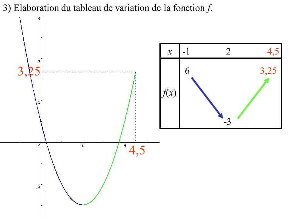 x f(x)f(x) 4,5 3) Elaboration du tableau de variation de la fonction f. 3,25 6 3,25 2 -3