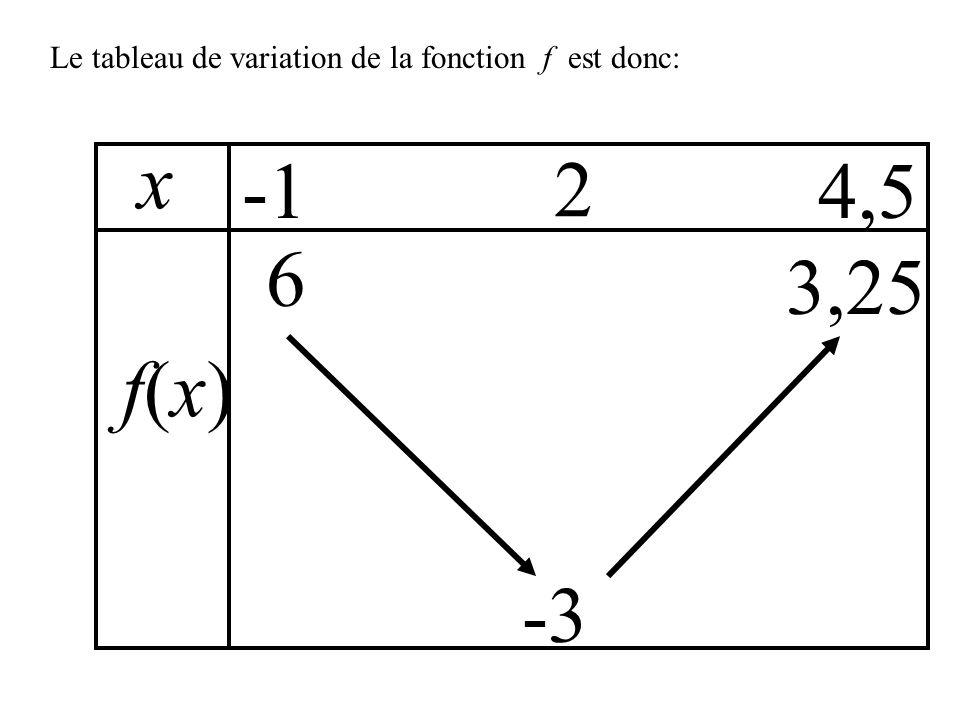 Le tableau de variation de la fonction f est donc: x f(x)f(x) 4,5 6 3,25 2 -3