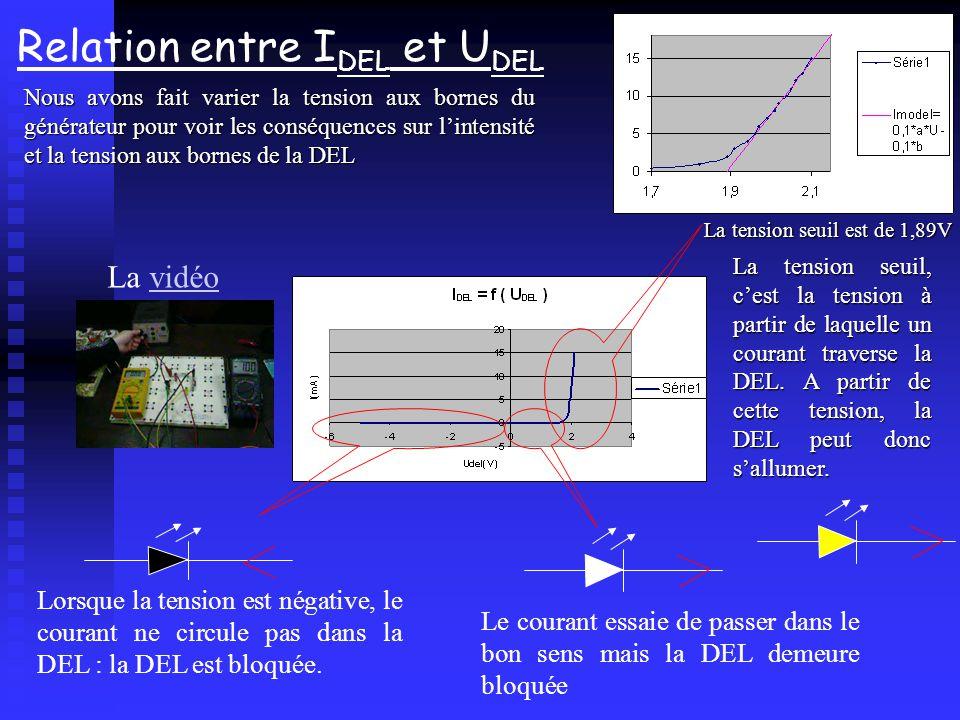 Relation entre I DEL et U DEL Nous avons fait varier la tension aux bornes du générateur pour voir les conséquences sur lintensité et la tension aux b