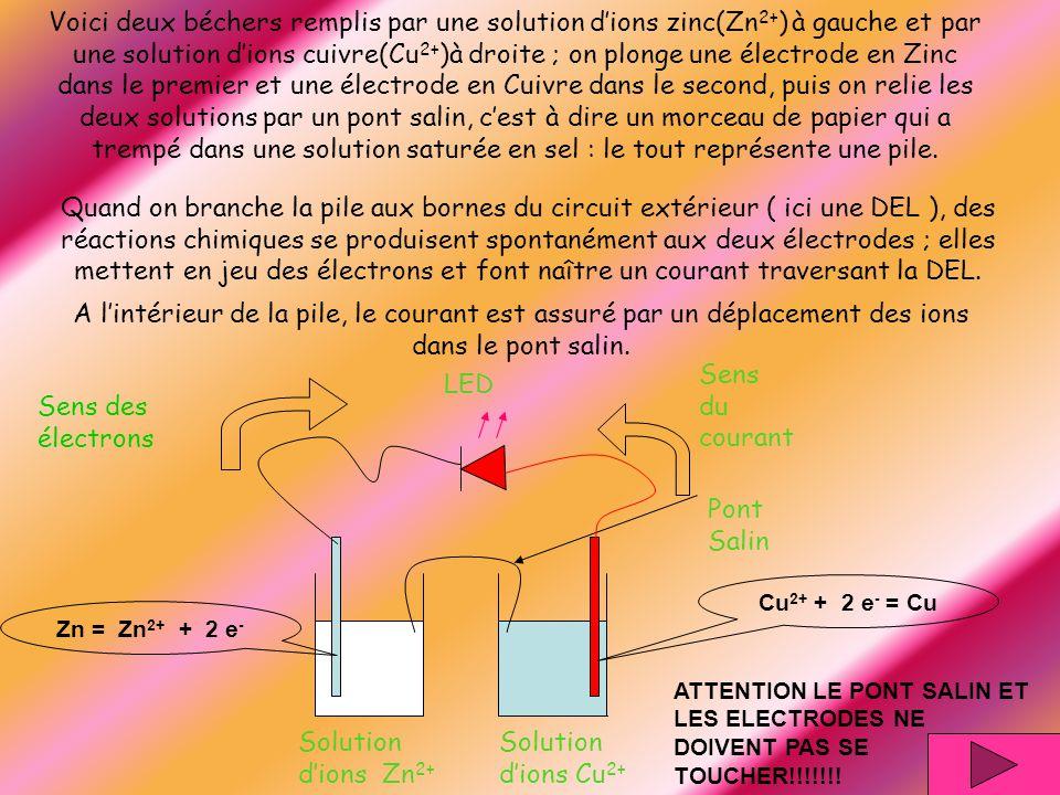 ATTENTION LE PONT SALIN ET LES ELECTRODES NE DOIVENT PAS SE TOUCHER!!!!!!! Pont Salin LED Sens des électrons Sens du courant Solution dions Zn 2+ Solu