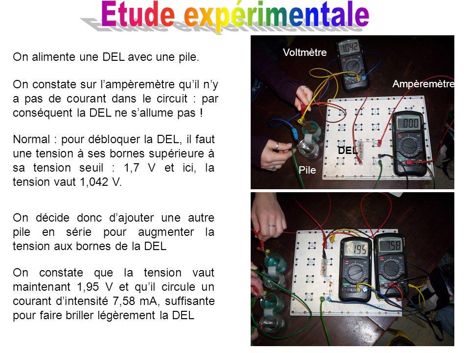 On alimente une DEL avec une pile. On constate sur lampèremètre quil ny a pas de courant dans le circuit : par conséquent la DEL ne sallume pas ! On d