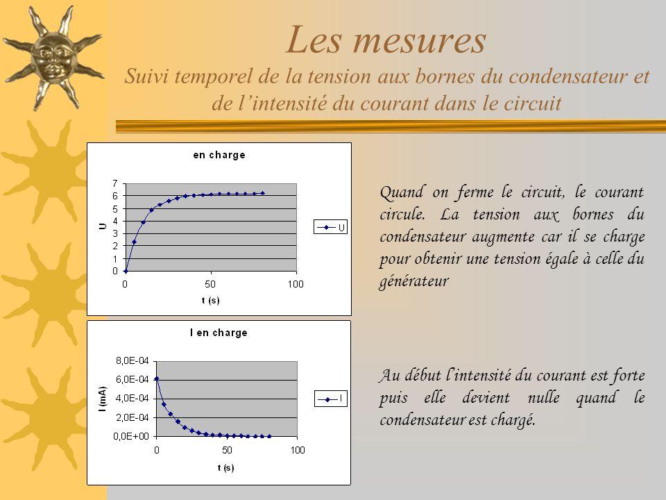 Les mesures Suivi temporel de la tension aux bornes du condensateur et de lintensité du courant dans le circuit Quand on ferme le circuit, le courant