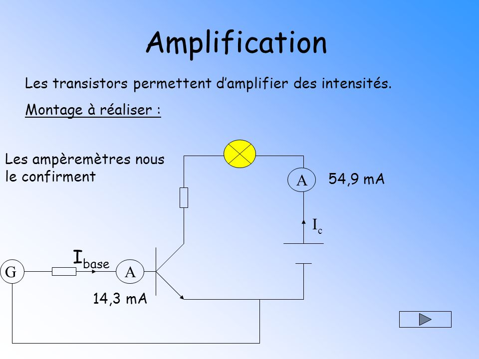 Ibase est faible, la lampe ne brille pas Le transistor amplifie lintensité, la lampe brille Les ampèremètres nous le confirment 54,9 mA Amplification