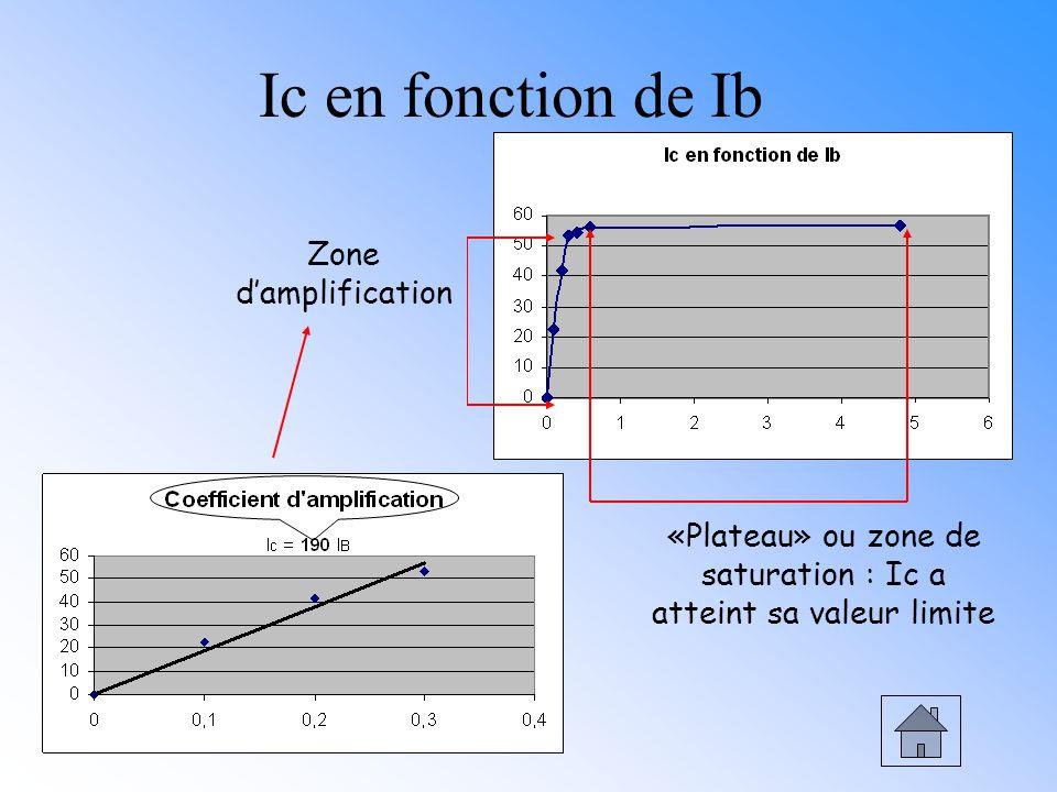 Ic en fonction de Ib Zone damplification «Plateau» ou zone de saturation : Ic a atteint sa valeur limite