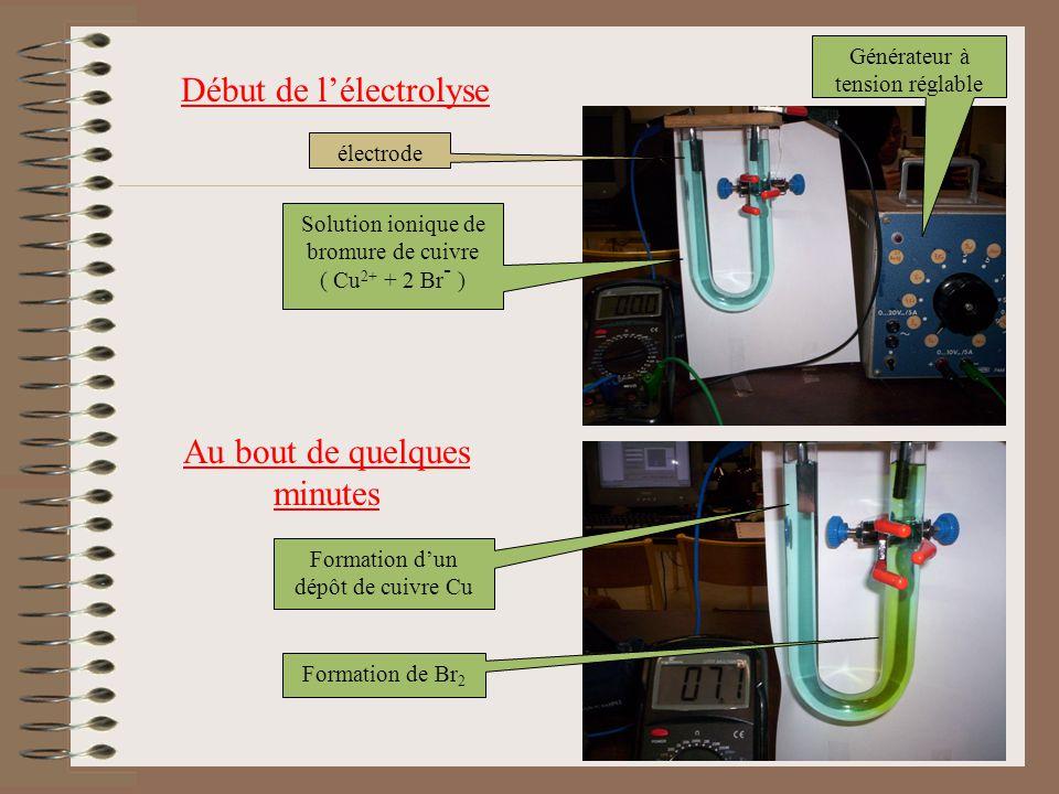 Solution ionique de bromure de cuivre ( Cu 2+ + 2 Br - ) électrode Générateur à tension réglable Début de lélectrolyse Au bout de quelques minutes For