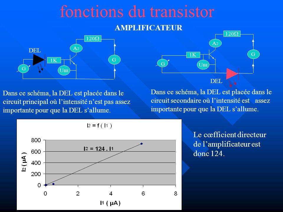 fonctions du transistor INTERRUPTEUR La DEL néclaire pas car linterrupteur est ouvert du fait que Ube < 0.5 V G A2A2 1K U BE G 120 DEL La DEL éclaire car linterrupteur est fermé du fait que Ube > 0.5 V On constate donc que le transistor à une fonction dinterrupteur électronique qui se ferme ici à 0,5 V G 120 A2A2 1K U BE G DEL