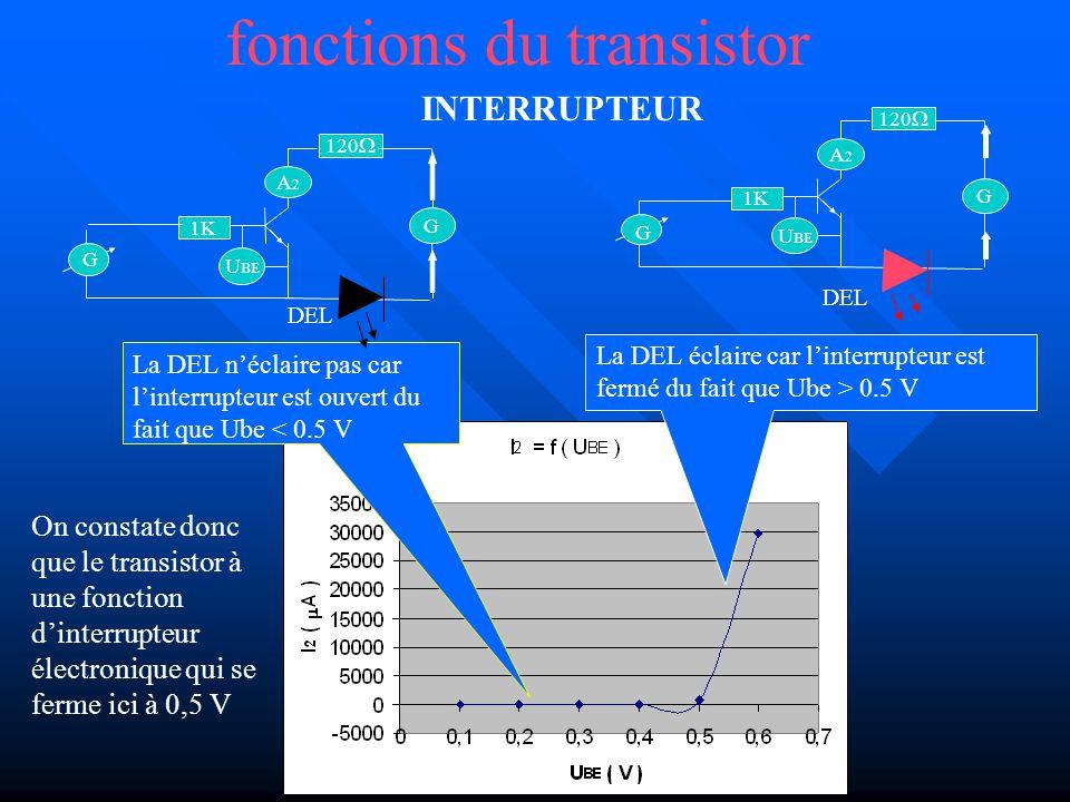 fonctions du transistor INTERRUPTEUR La DEL néclaire pas car linterrupteur est ouvert du fait que Ube < 0.5 V G A2A2 1K U BE G 120 DEL La DEL éclaire