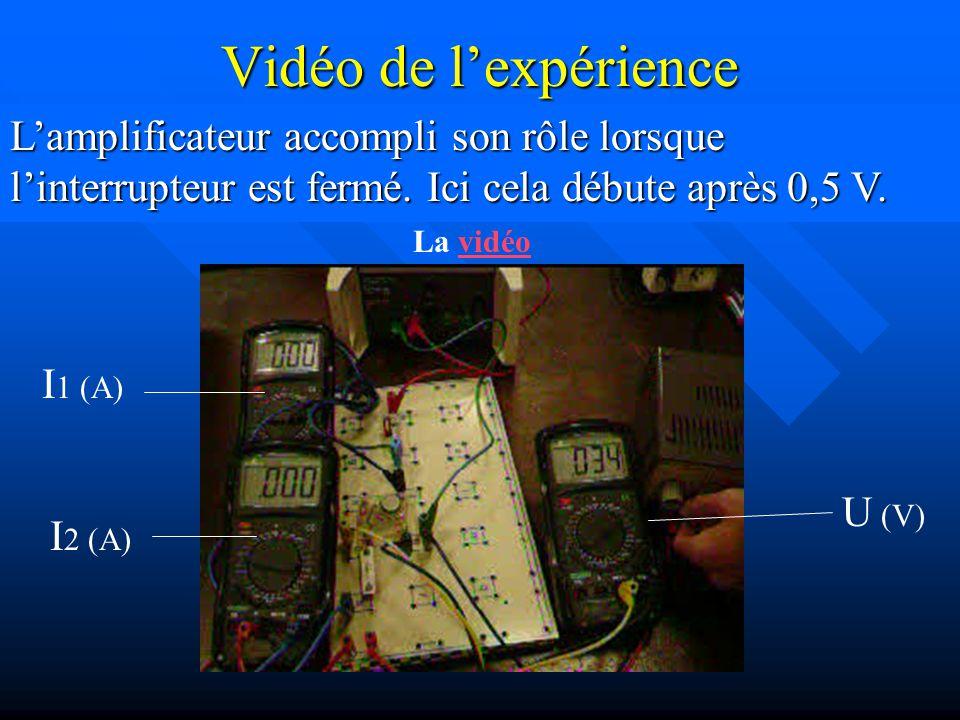 I 1 (A) Ici linterrupteur est fermé jusquà 0,5 Volt. Lamplificateur accompli son rôle lorsque linterrupteur est fermé. Ici cela débute après 0,5 V. I