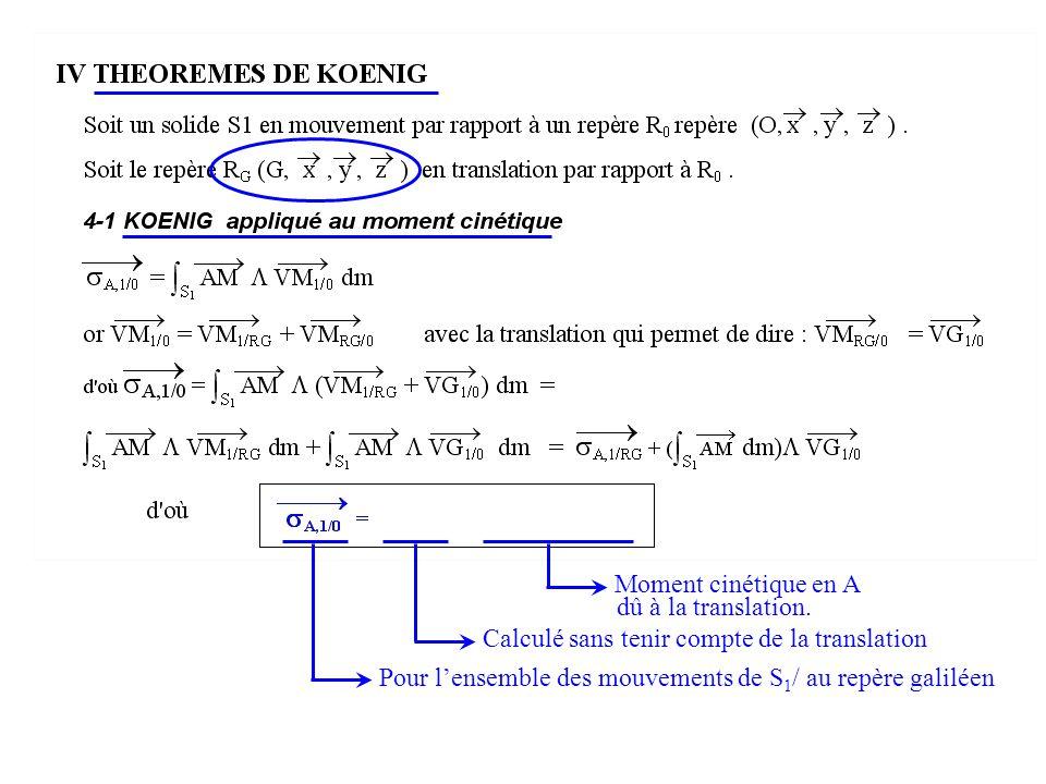 Calculé sans tenir compte de la translation Pour lensemble des mouvements de S 1 / au repère galiléen Moment cinétique en A dû à la translation.