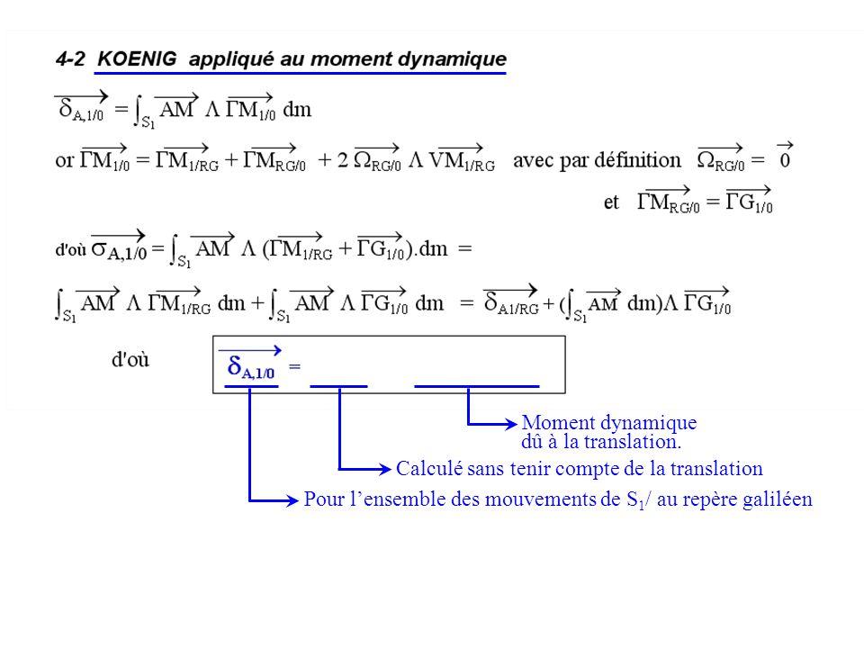 Calculé sans tenir compte de la translation Pour lensemble des mouvements de S 1 / au repère galiléen Moment dynamique dû à la translation.