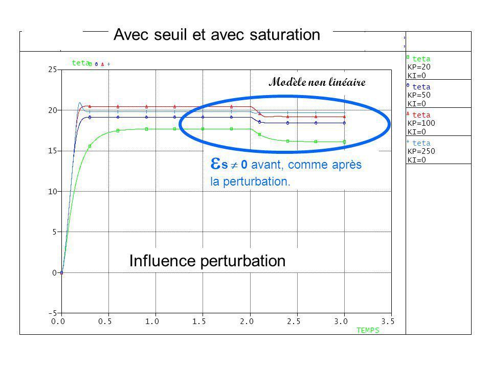 Avec seuil et avec saturation Influence perturbation Modèle non linéaire Influence perturbation s 0 avant, comme après la perturbation.