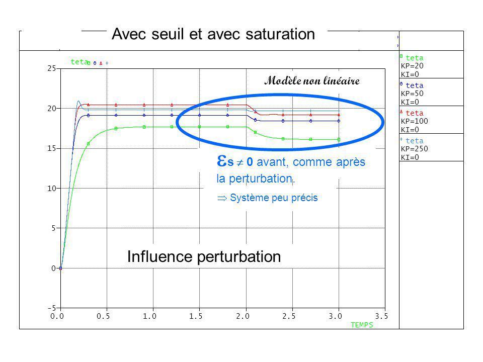 Avec seuil et avec saturation Influence perturbation Modèle non linéaire s 0 avant, comme après la perturbation. Système peu précis Influence perturba