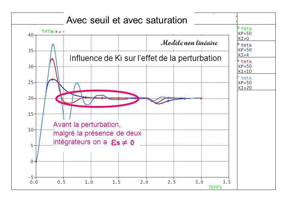 Influence de Ki sur leffet de la perturbation Avec seuil et avec saturation Modèle non linéaire Avant la perturbation, malgré la présence de deux inté