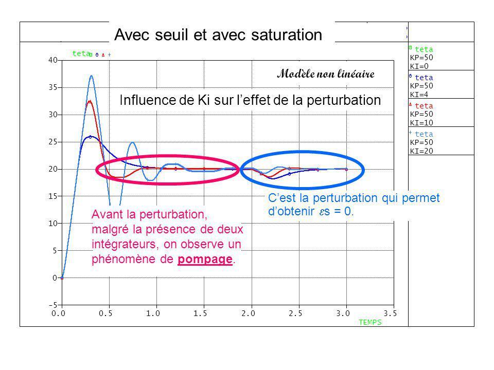 Influence de Ki sur leffet de la perturbation Avec seuil et avec saturation Modèle non linéaire Cest la perturbation qui permet dobtenir s = 0. Avant