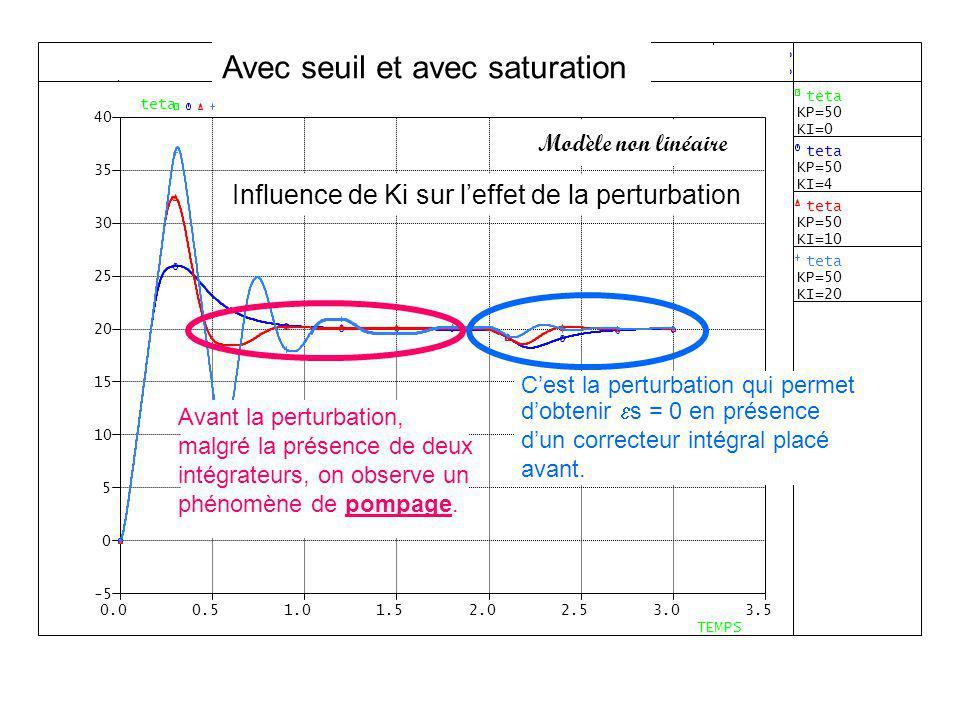 Influence de Ki sur leffet de la perturbation Avec seuil et avec saturation Modèle non linéaire Cest la perturbation qui permet dobtenir s = 0 en prés