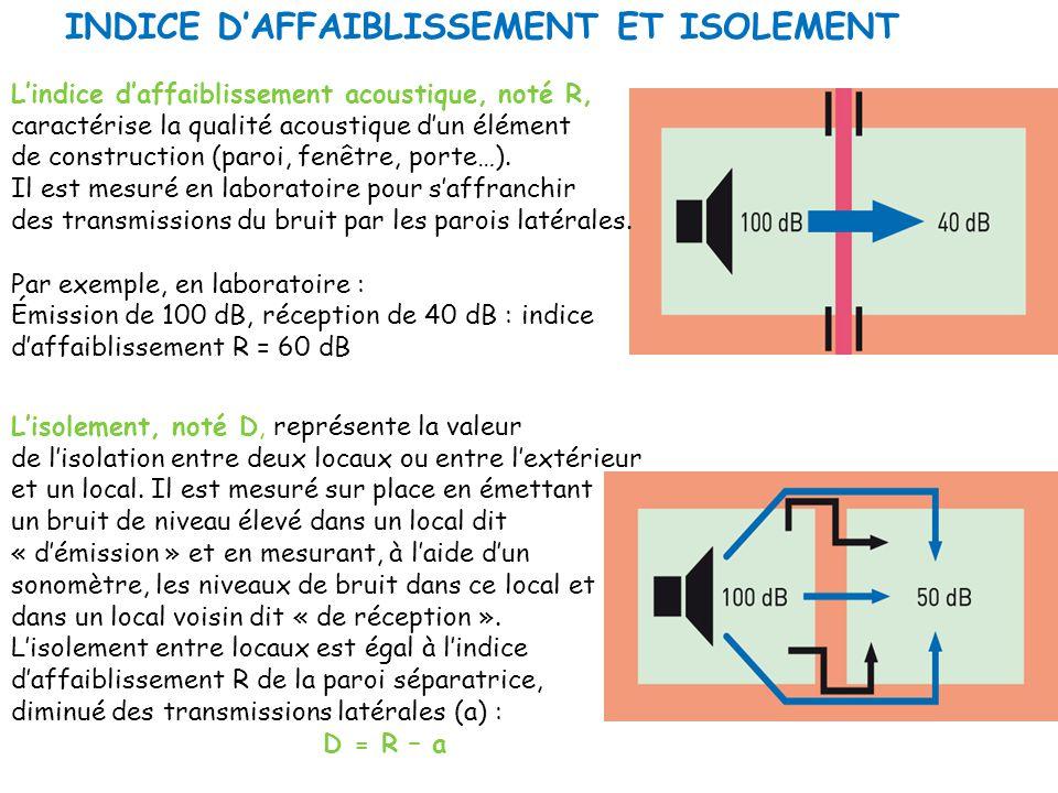 INDICE DAFFAIBLISSEMENT ET ISOLEMENT Lisolement, noté D, représente la valeur de lisolation entre deux locaux ou entre lextérieur et un local. Il est