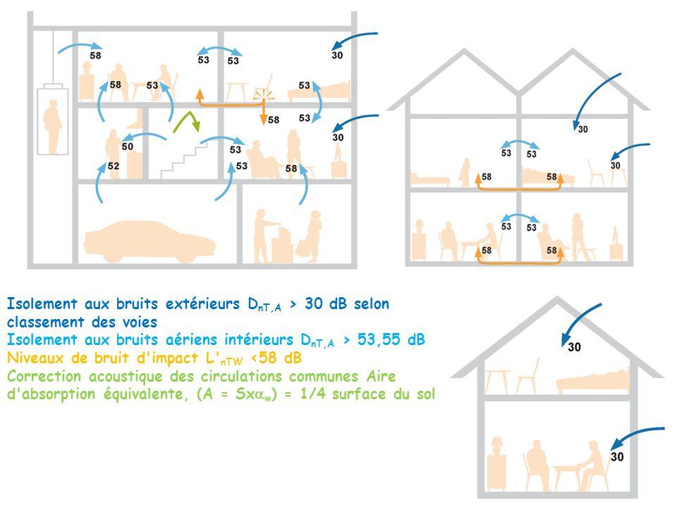 Isolement aux bruits extérieurs D nT,A > 30 dB selon classement des voies Isolement aux bruits aériens intérieurs D nT,A > 53,55 dB Niveaux de bruit d