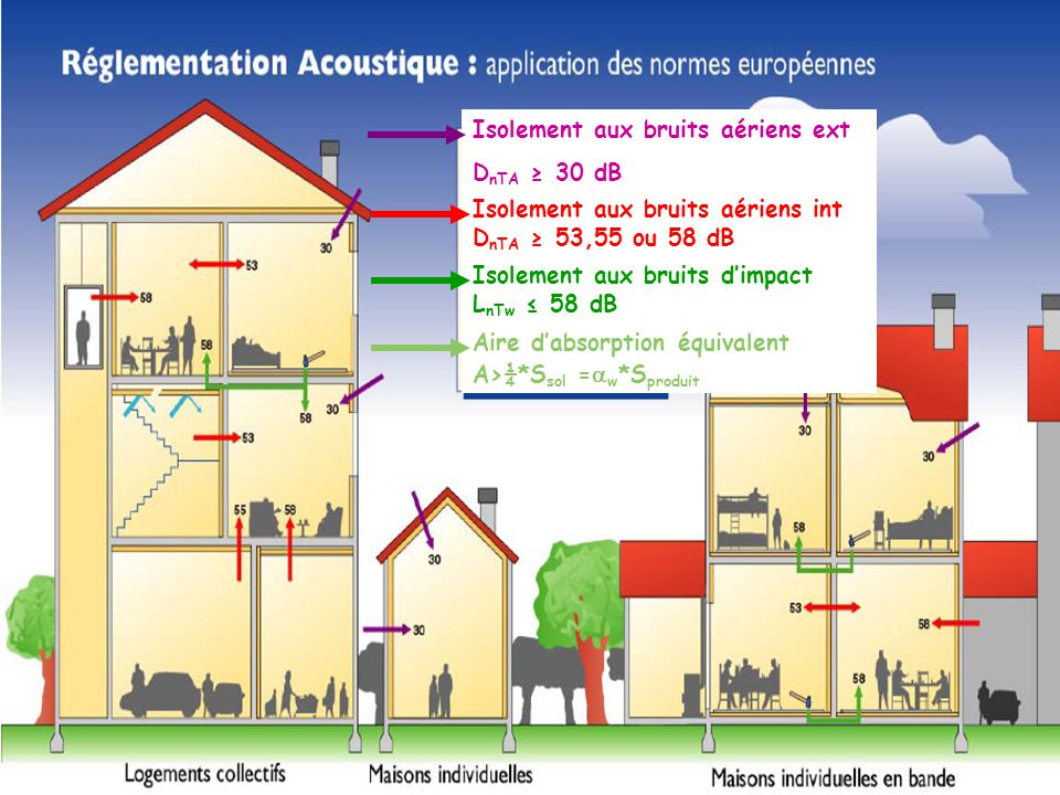 Isolement aux bruits aériens int D nTA 53,55 ou 58 dB Isolement aux bruits dimpact L nTw 58 dB Aire dabsorption équivalent A>¼*S sol = w *S produit Is