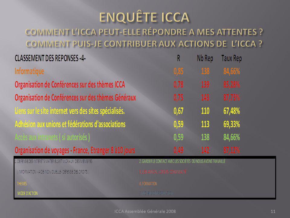 ICCA Assemblée Générale 200811